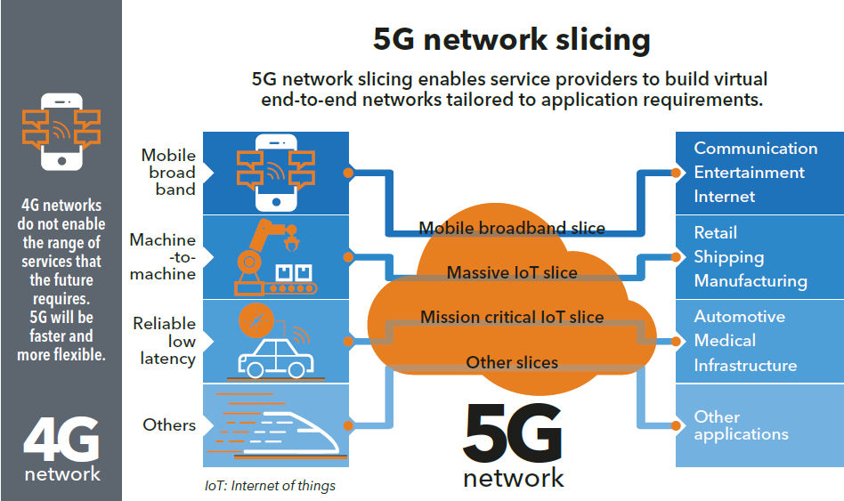 Why End To End Network Slicing Will Be Important For 5g