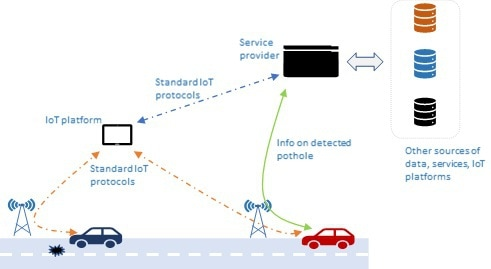 Figure 1: Role of IoT in providing situational cooperative awareness for smart mobility
